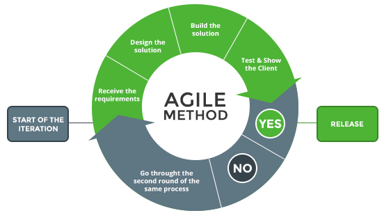 Agile software development method