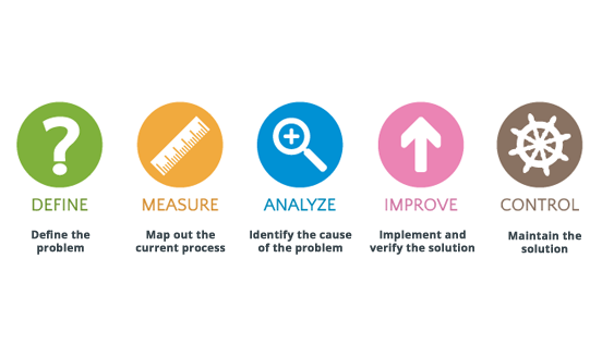 Measure Analyze and improve software development